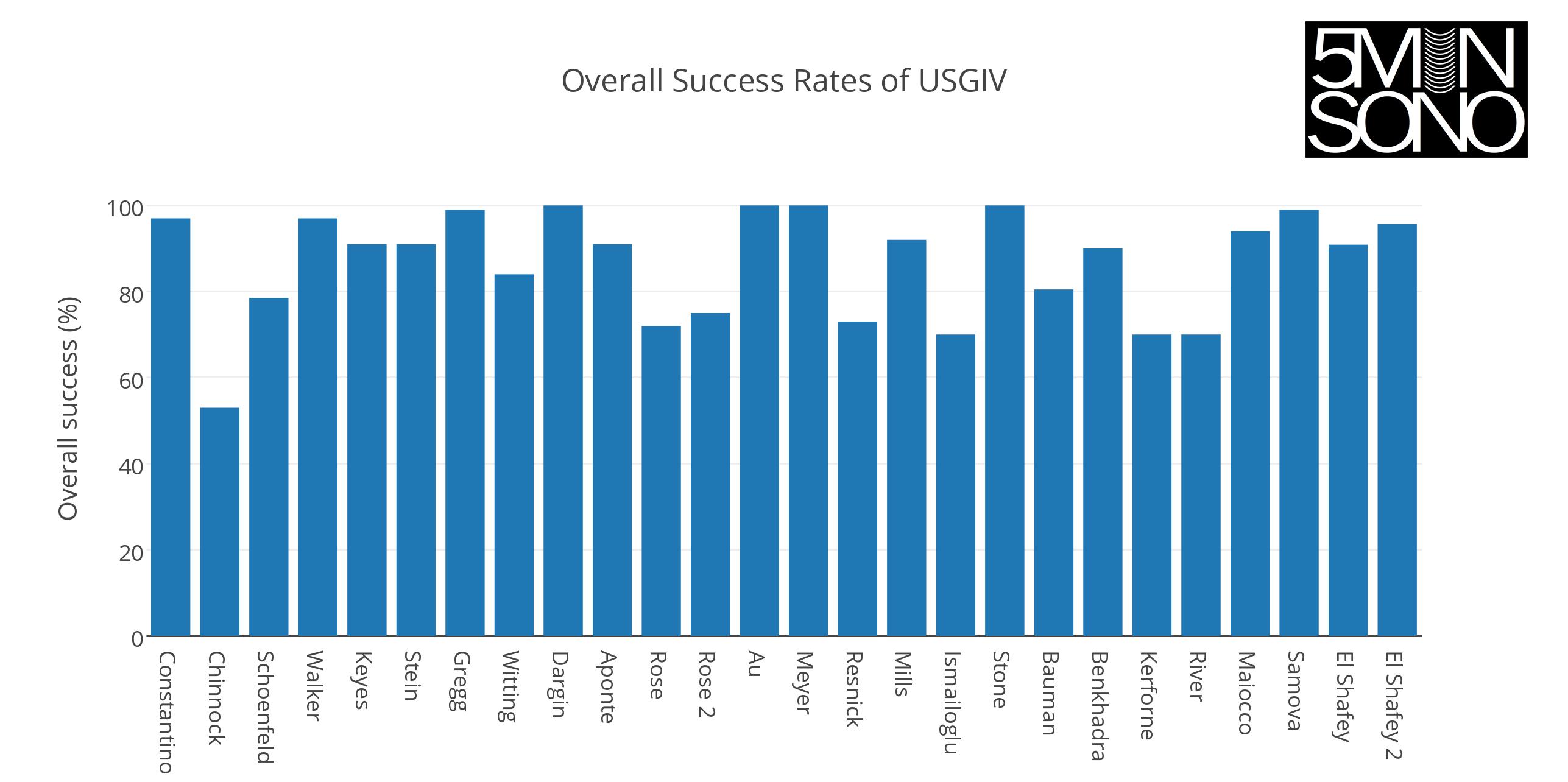 success_of_usgiv_1
